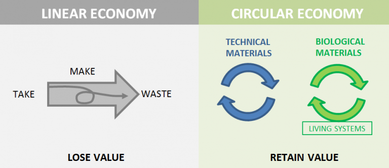 circular economy, resource-limited