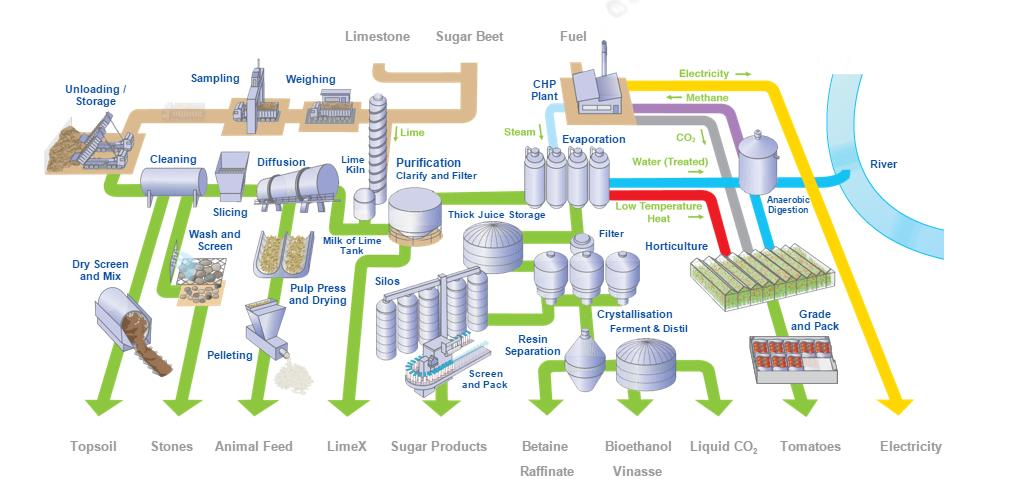 British Sugar Resource Flows. CREDIT: British Sugar